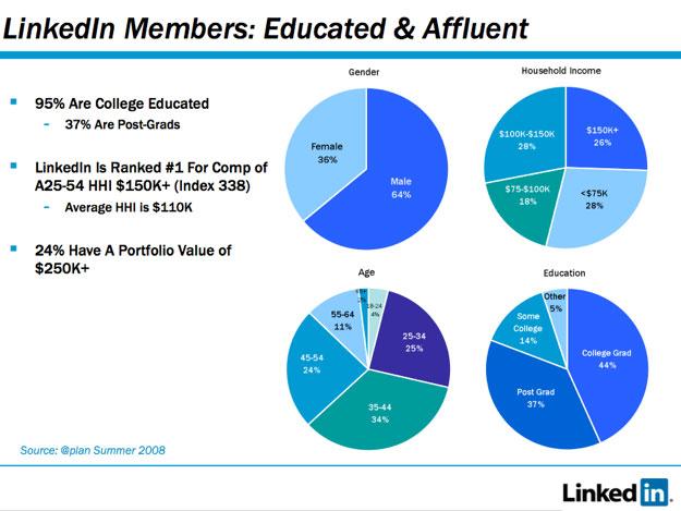 LinkedIn将推出自己的广告网络