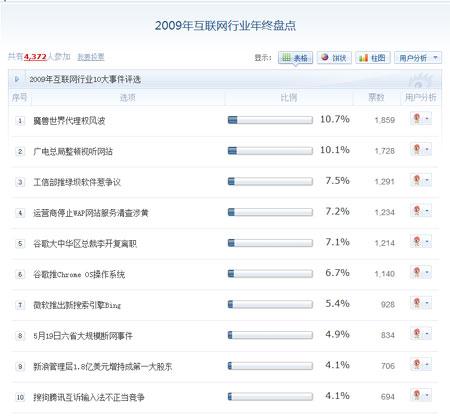 2009年是中国互联网创新的一年