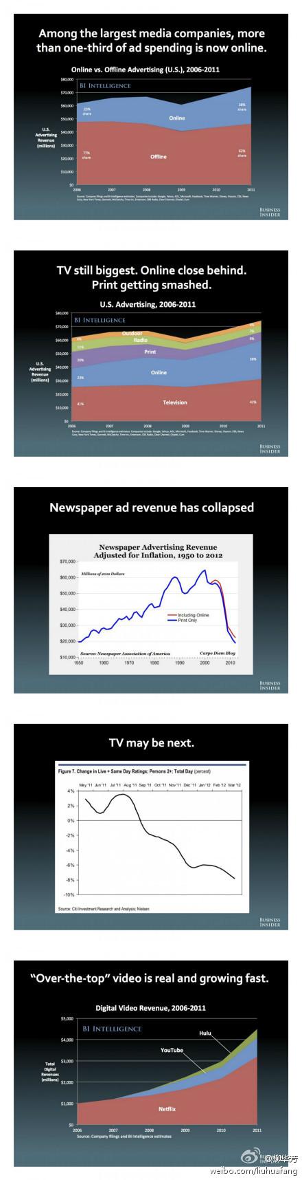 社交化媒体时代,传统媒体的自我革命路线图