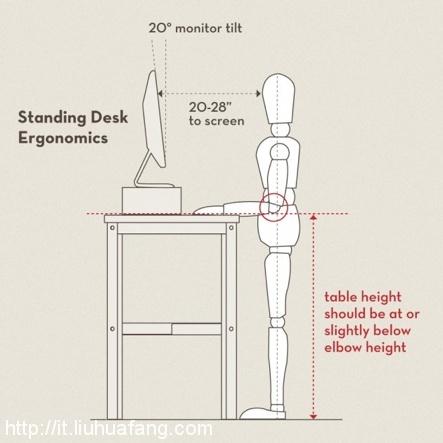 IT男的站立式办公和裸体办公体验记